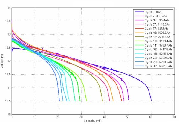 discharge curves for deep cycling a car battery