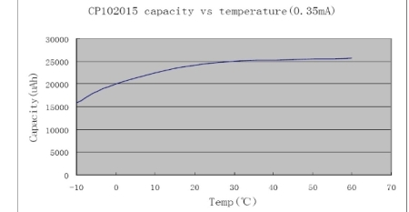 temperature effects of battery capacity