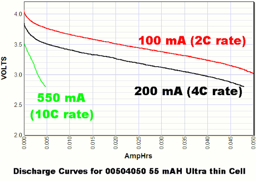 Discharge curves for ultra-thin batteries