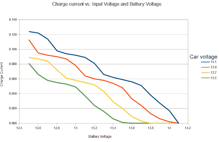 charge current graph