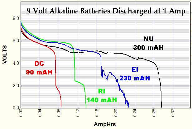 9 volt alkaline transistor radio batteries discharged at 1 amp