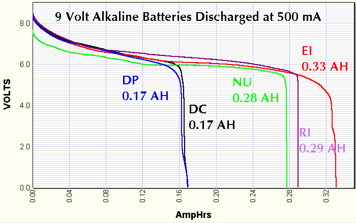 9 volt batteries tested at 500 mA