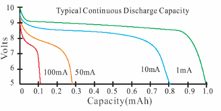 9 volt lithium battery capacity chart