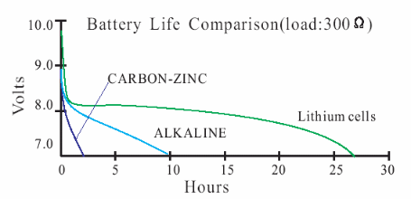 Comparison of the 9 volt lithium battery with alkaline and carbon zinc batteries