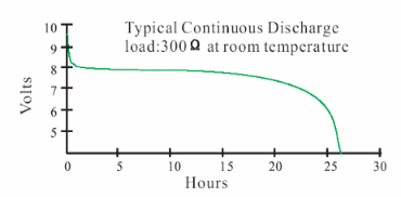 9 volt lithium battery discharge curve at 300 ohms