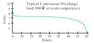 9 volt discharge curve into 900 ohms