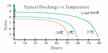 Temperature performance of a 9 volt lithium snap style battery