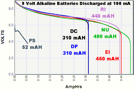 discharge tests for 9 volt battery