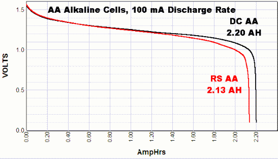 graph showing AA battery discharge curves at 100 mA discharge rate