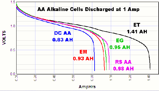 graph showing voltage versus discharge current for AA alkaline cells at 1 amp discharge