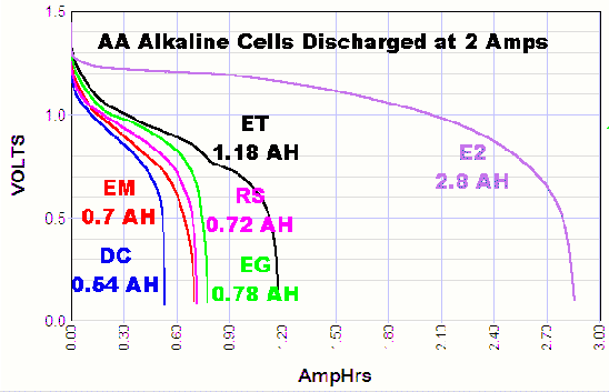 Chart showing the voltage during discharge of AA alkaline cells at 2 amps discharge current