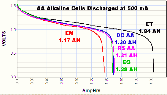 graph showing AA battery discharge curves at 500 mA discharge current