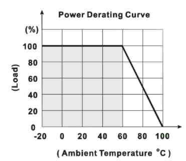 Derating curve at high temperatures