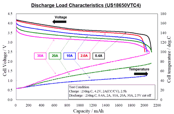 discharge curves from 400mA to 30 amps of the  US18650VCT4