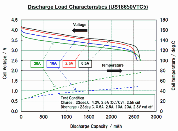 Sony US18650VTC5 discharge curves VTC5