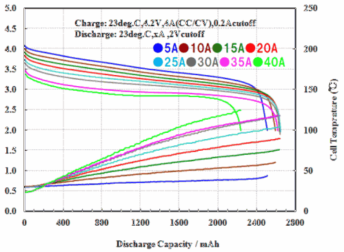 VTC5 discharge curves up to 40 amps