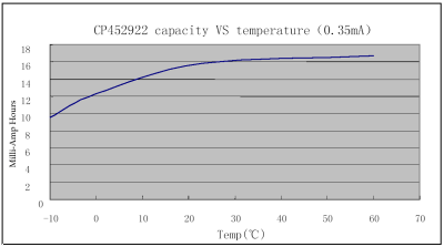 temperature curve for the CP452922