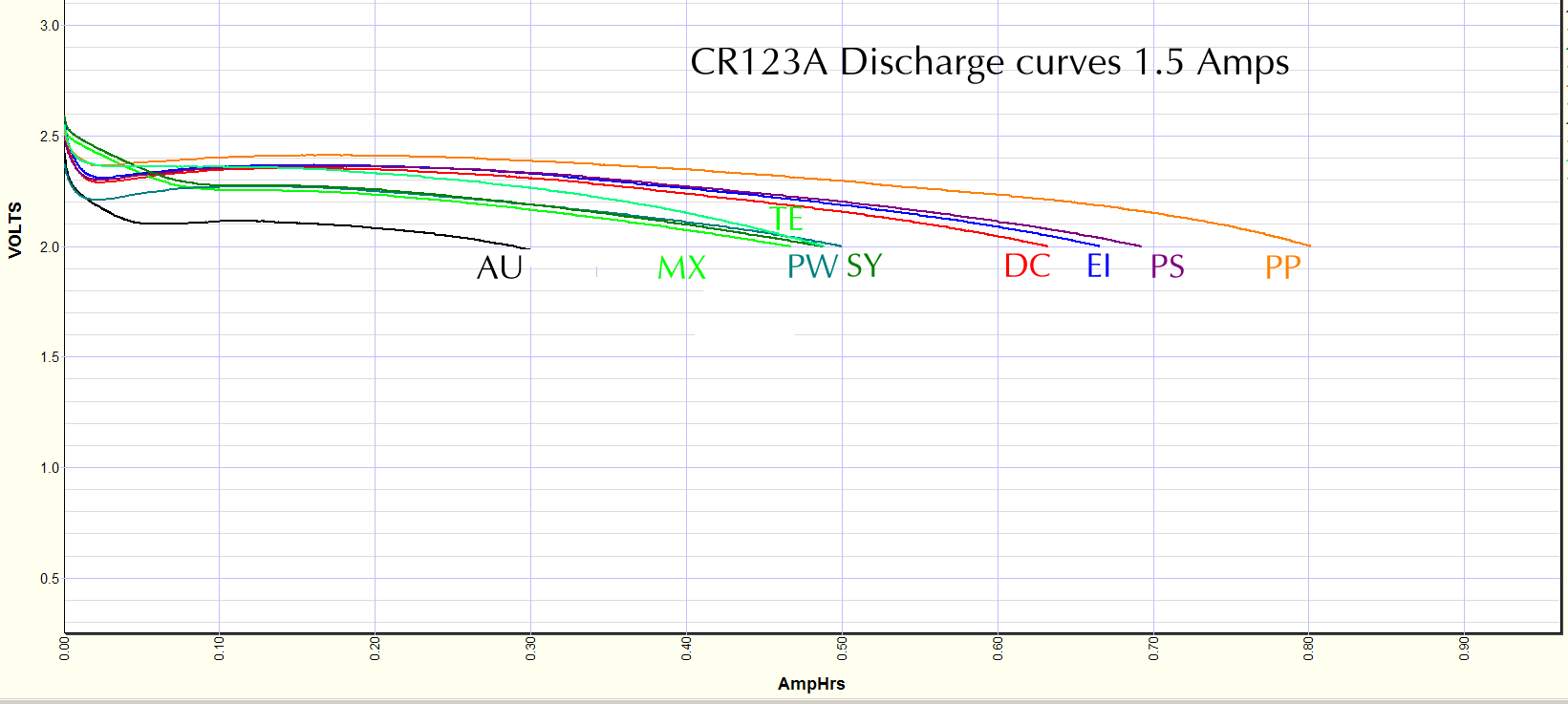 CR123 cells discharged at 1.5Amps