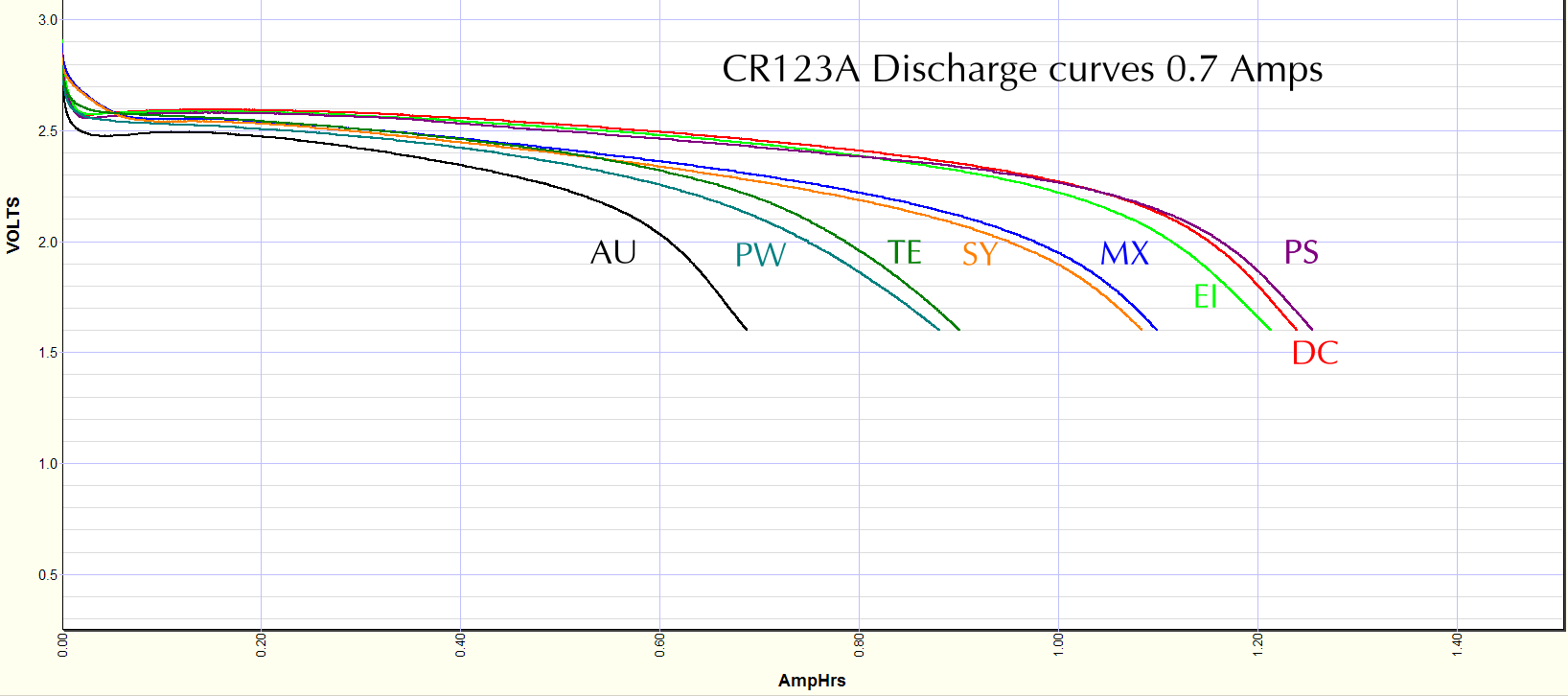 CR123A cells discharged at 700 mA