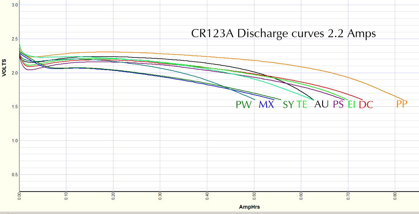 CR123A cells discharged at 2.2 amps