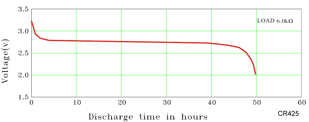 discharge curve for CR425 battery