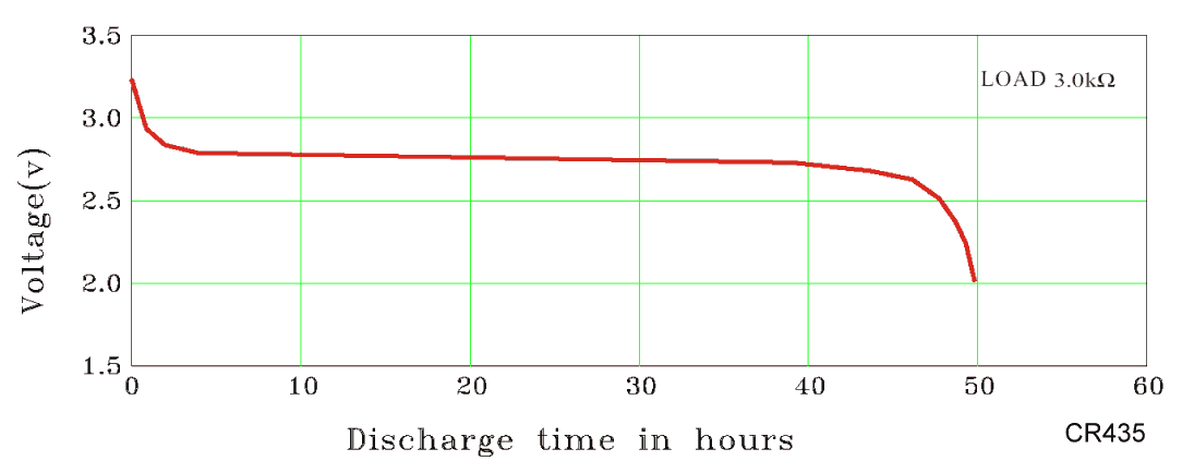 discharge curve of the CR435 lithium manganese pin cell