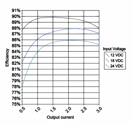 efficiency curves of the DC converter