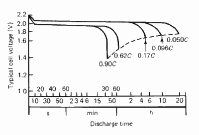 Discharge Curve Example