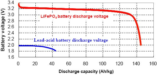 How to charge Lithium Iron Phosphate lithium ion battery
