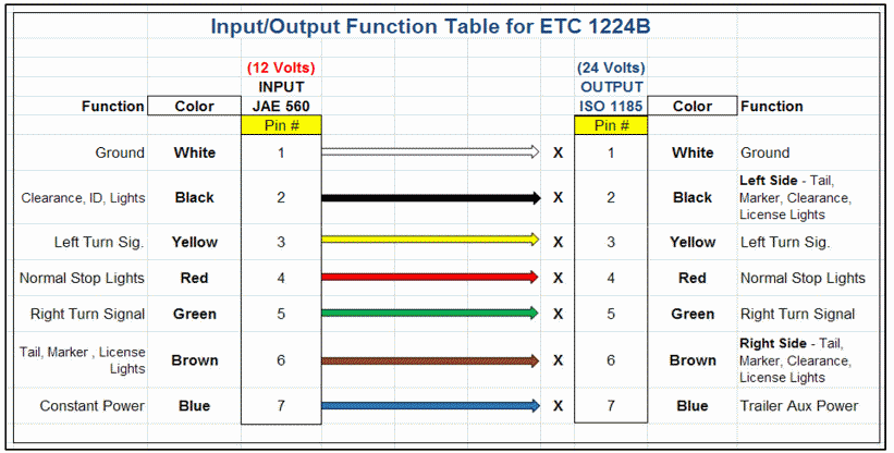 input/output table for ETC1224B trailer controller