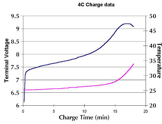 Charging curve at 10 amps terminates at about 93 degrees F.