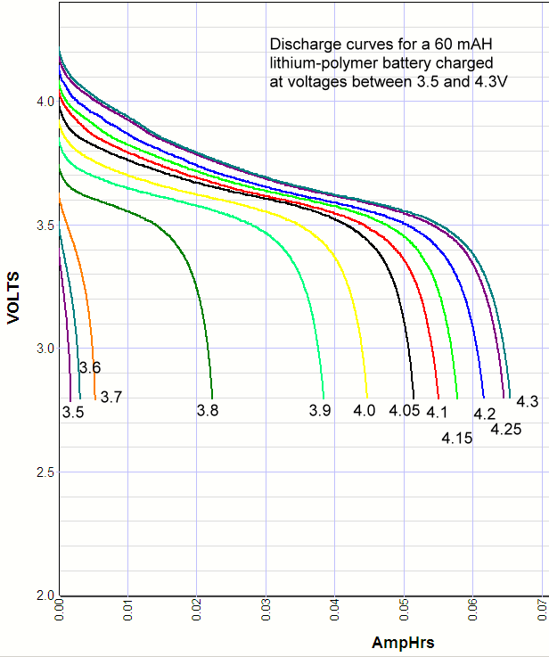 Discharge curves of a lithium ion battery charged at different charge voltages between 3.5 and 4.3 volts