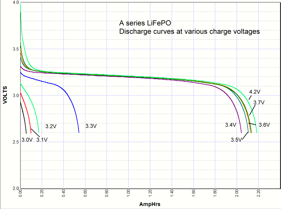 Lithium Iron Phosphate Battery Charging a Lithium Iron Phosphate