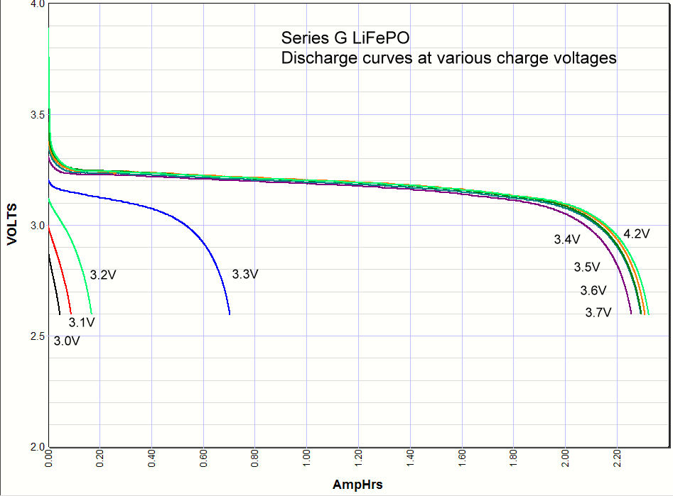 LiFePO3 discharge curves