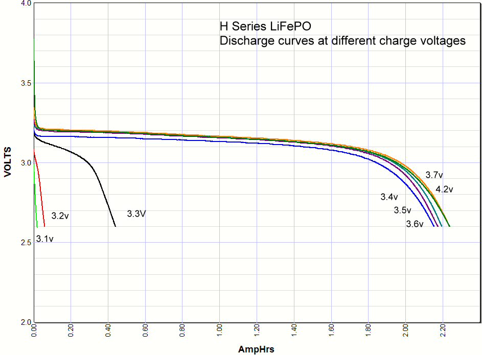 Lithium iron phosphate charge voltage versus discharge curves
