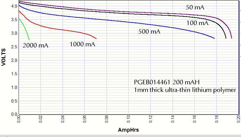 Discharge curves for PGEB014461