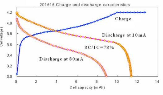 Discharge curves for ultra-light lithium ion  batteries