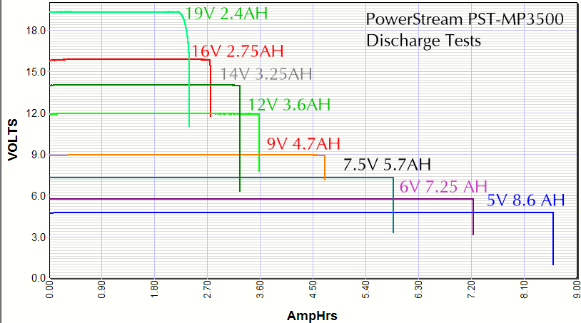 Chart showing that voltage output is very stable for all the voltages and the amp hours varies linearly with output voltage from 2.4 to 8.6 AH equivalent