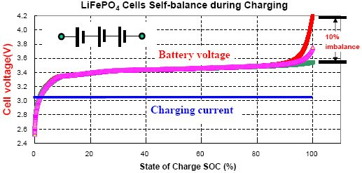 Lifepo4 charging