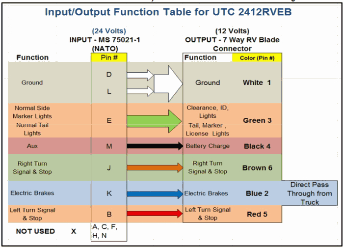 input/output table for UTC2412-RVEB trailer controller