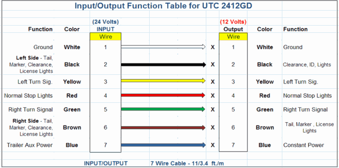 input/output table for UTC2412GD trailer controller